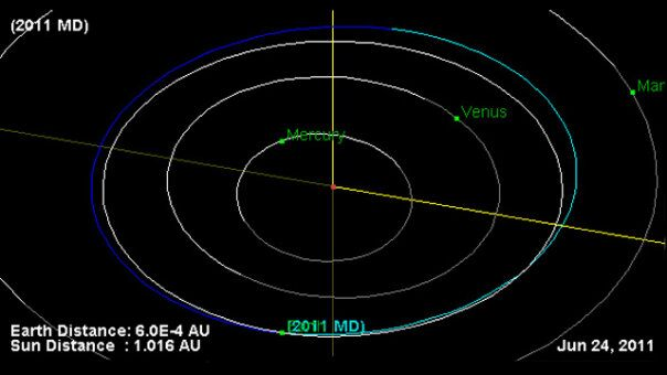 asteroid projected trajectory