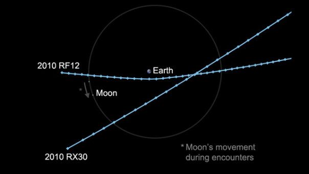 Two small asteroids in unrelated orbits will pass within the moon's distance of Earth on Wed. Both should be observable with moderate-sized amateur telescopes.